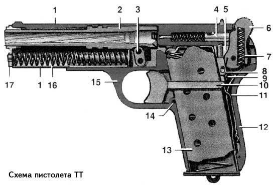 Пистолет представляет собой самозарядное короткоствольное оружие, в котором подача и досы-лание патрона в патронник...